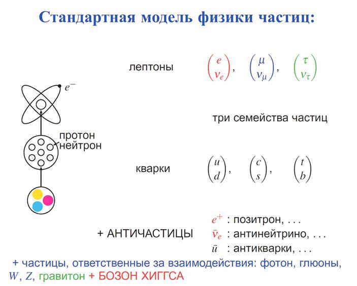 Стандартная модель