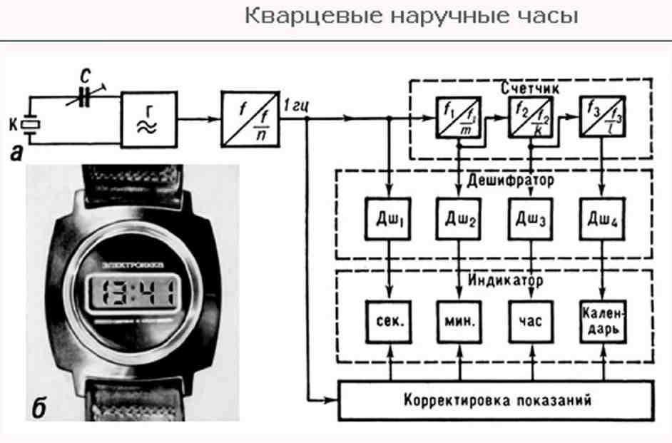 Кварцевый механизм электронных часов