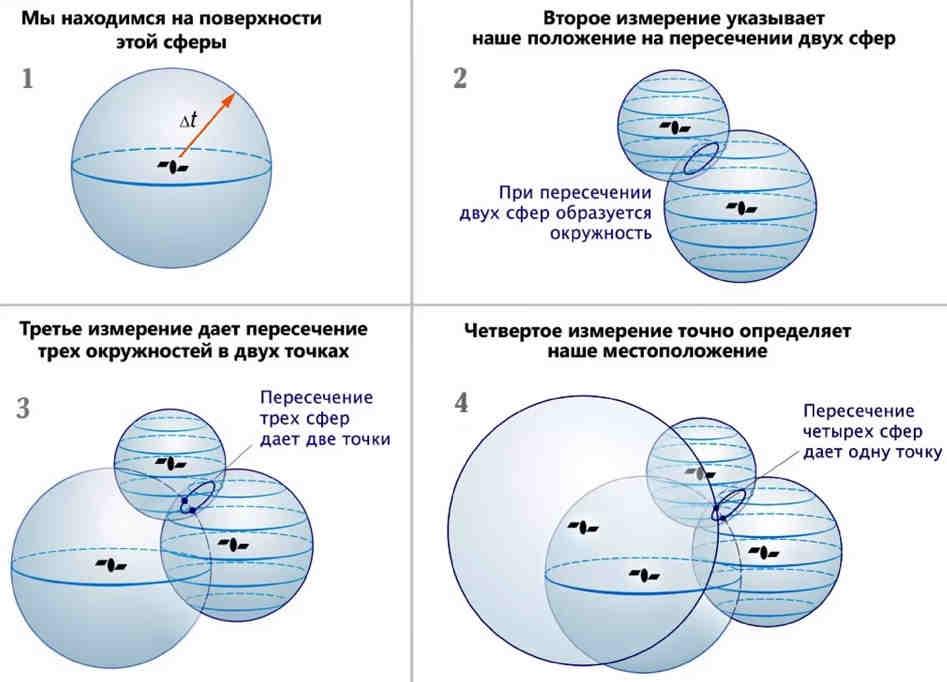 Четыре спутника для определения координат