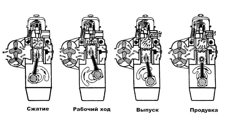 Схема работы двухтактного дизельного двигателя