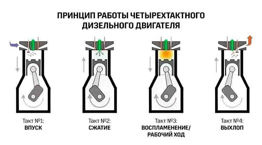 Схема работы четырёхтактного дизельного двигателя